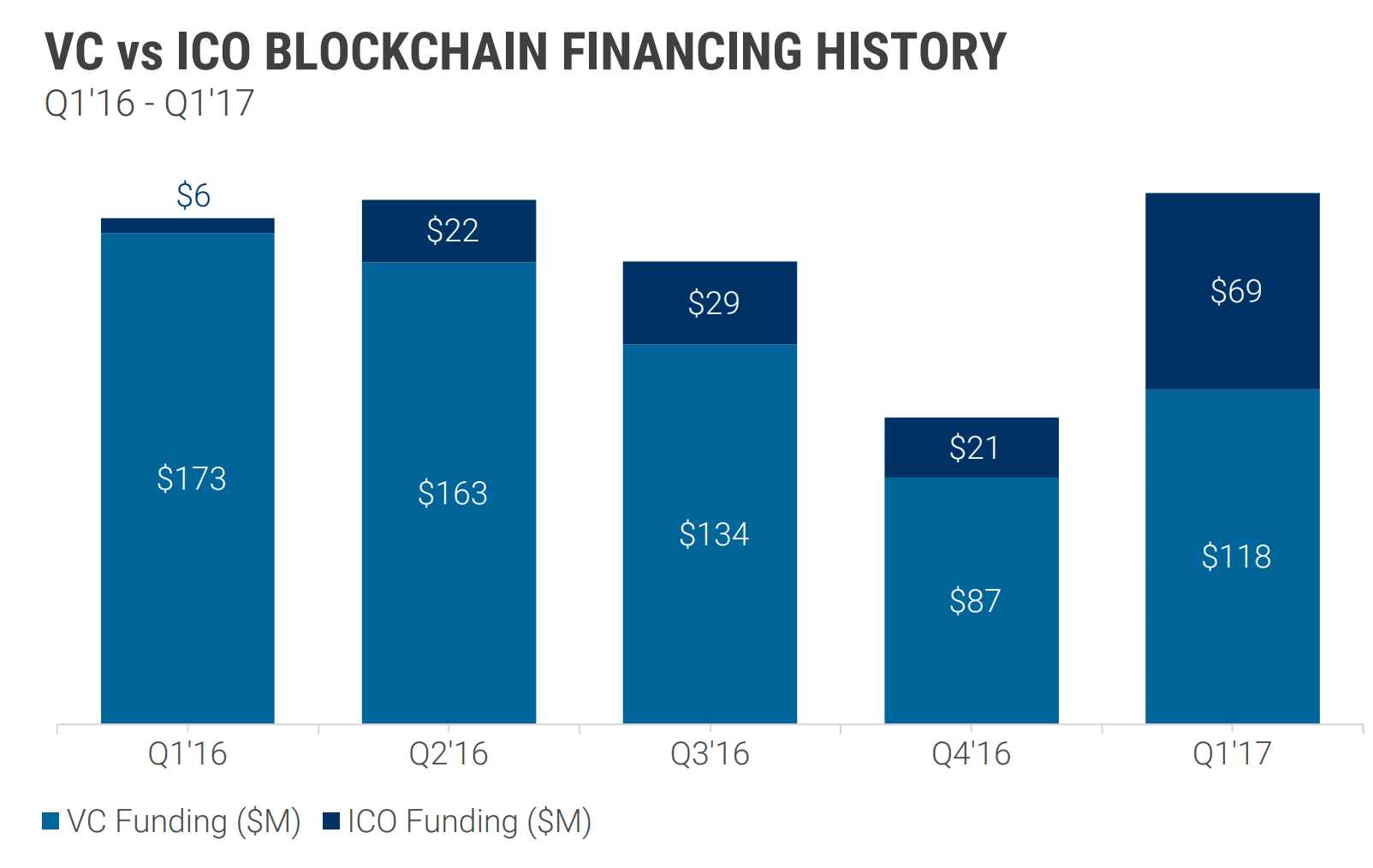 Venture Capital vs Initial Coin Offering - blockchain financing history