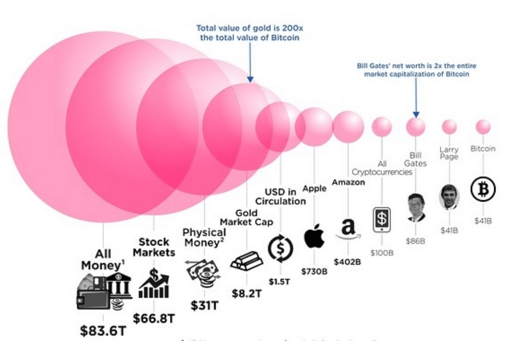 Total market cap of different assets - bitcoin
